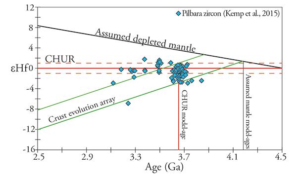 Early mantle evolution naturhistoriska riksmuseet diagram of epsilon hf versus time ccuart Choice Image