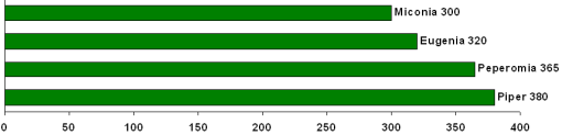 Number of type specimens per genera from the type collections of South and Central America, Caribbean and Antarctica. Only the ten genera with the highest number of specimens are shown.