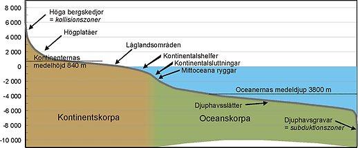 Hur många procent av jordens vatten är saltvatten