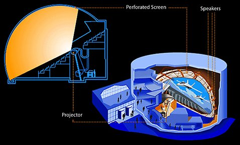 The IMAX system, illustration.